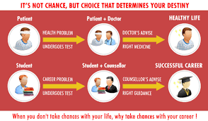 why assessment test leading career guidance career options seem endless students have a lot of questions on their minds related to careers be like am i walking on the correct path to a good