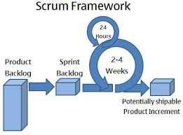 the scrum process   scrum framework   expert program managementscrum framework diagram