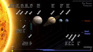 planets of our solar system the planets today solar system map