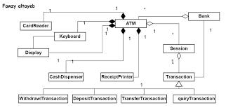 best images of car rental class diagram   domain model class    atm class diagram