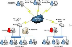 cisco ip contact centre  cisco call centre solution   the specializtcomponents