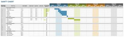 marketing timeline tips and templates smartsheet additionally you can get a visual glimpse of the duration for each task the gantt chart schedule use this template to create a weekly and monthly