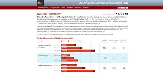 aiga design salary survey categories