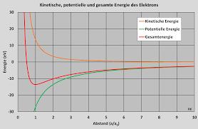 Rayon de Bohr