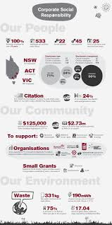 disadvantage of csr corporate social responsibility maddocks maddocks infographic corporate social responsibility