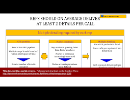 pharma field force effectiveness guide powerpoint