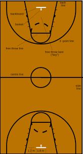 file image basketball court dimensions  svg   wikimedia commonsfile image basketball court dimensions  svg
