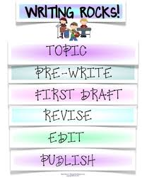 writing process  writing and note taking on pinterestcilla  we could do this as note taking when we teach writing process
