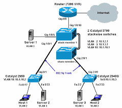 configuring inter vlan routing with catalyst series switches    intervlan    a gif