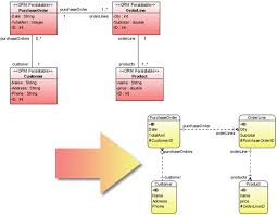 er diagram and class diagram synchronization   object relational    er diagram and class diagram synchronization sample