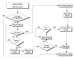 project mn   fire fighting robot   final report by jason plumbfigure   flowchart for room handling algorithm