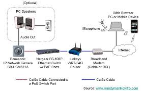 collection wired home network diagram pictures   diagramshome network diagram photo album diagrams