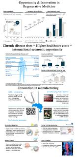 infographic opportunity and innovation in regenerative medicine regenerative medicine