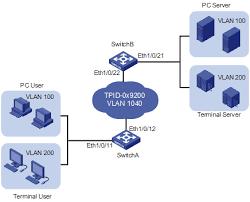 华三通信   technical support   h c low end ethernet switches    figure   network diagram for configuring vlan vpn