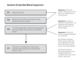 philosophical disquisitions moral arguments for god  for what it is worth if i were to respond to an evidential argument i would probably appeal to some version of all three responses