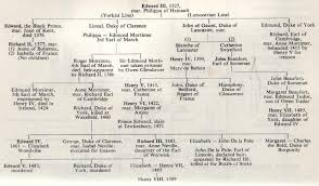 yeomen of the queen s body guard wars of the roses lineage from edward iii lionel duke of clarence york