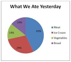 what is a pie chart    definition  amp  examples   video  amp  lesson    for our meat  it would be three divided by seven  or  percent as the pie chart shows