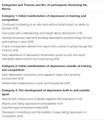 frontiers the experience of depression during the careers of frontiersin org