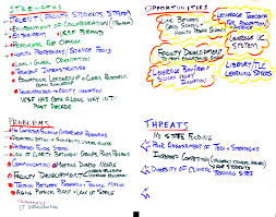 current strengths problems opportunities and threats spot jpeg file