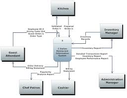 best images of create a context diagram   context level data    context level data flow diagram