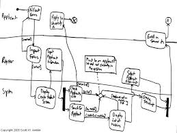 uml  activity diagrams  an agile introduction