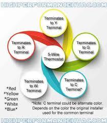 Thermostat Terminal Designations HVAC Wiring