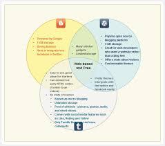 all creately products   createlyvenn diagrams   education template