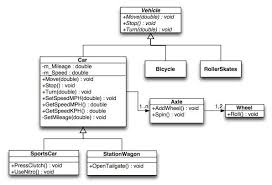 best images of car rental class diagram example   uml class    uml class diagram example
