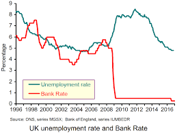 the sl economics news site blog archive a fall in the uk the nairu