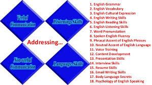 verbal communication essay Writing service   Free essay on verbal communication  topics for   How to get Taller