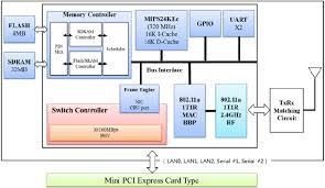 wiznet wizfi     b g n wi fi gateway module  amp  evaluation    block diagram
