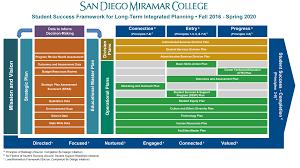 planning miramar college planning miramar college planning diagram