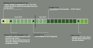 how to create a timeline diagram in conceptdraw pro   timeline    timeline