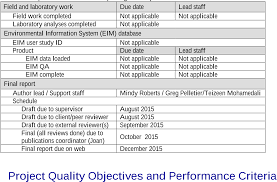 quality assurance project plan salish sea dissolved oxygen table 2