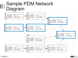 project management romi satria wahono   project time management    sample pdm network diagram
