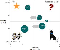 best images of bcg matrix diagram   market growth share matrix    bcg matrix template