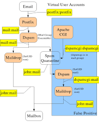 free software magazine   mail servers  resolving the identity crisisthis diagram traces the flow of mail and ownership of processes when delivering to a virtual email account