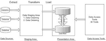 data warehousing architecture  amp  components   data warehousing    data warehouse architecture