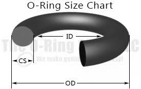 O-Ring Size Chart : The O-Ring Store LLC, We make getting O ...
