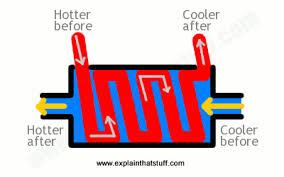 How do <b>heat exchangers</b> work? - Explain that Stuff