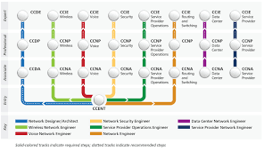 cisco career certifications related keywords cisco career cisco career path