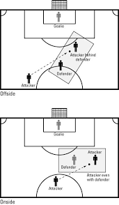soccer offside rulewe tell kids to listen for the kick of the ball and judge at the time of the kick whether or not the player was offside