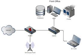 network diagram v     project it securitynetwork diagram v
