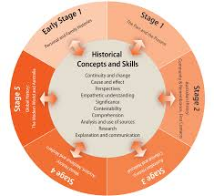 history k organisation of content this diagram shows the relationship between historical skills and concepts topics and depth studies in