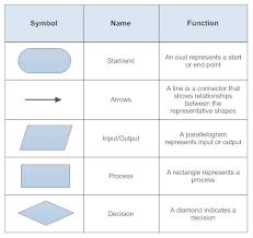 flowchart symbolsbasic flowchart symbols