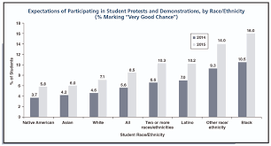 news advisory college students commitment to activism civic rising interest in activism coincides recent success of protests by college students these findings