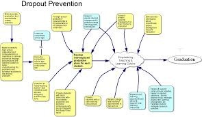 solutions for dropout prevention  ¢ worth
