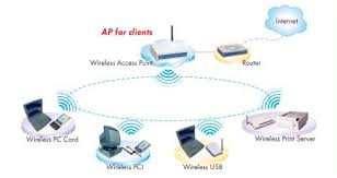 gl2454 ap a typical wireless lan can be setup by the standard access point all kinds of wireless clients can be connected the ap s ethernet port then connected to a