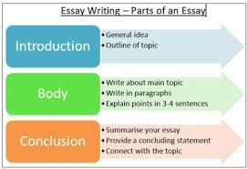 Essay Writing in Bank Descriptive Tests  How to Write Proper Essays