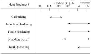<b>Gear</b> Materials   KHK <b>Gears</b>